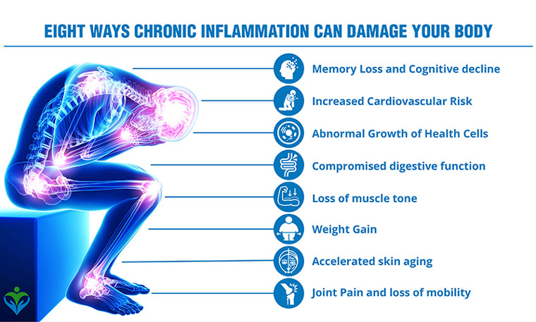 Eight ways chronic Inflammation can damage your body