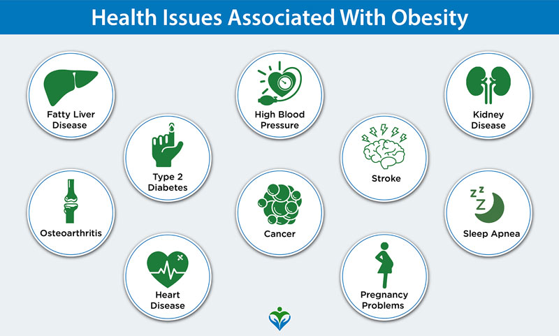 Health issues related to obesity