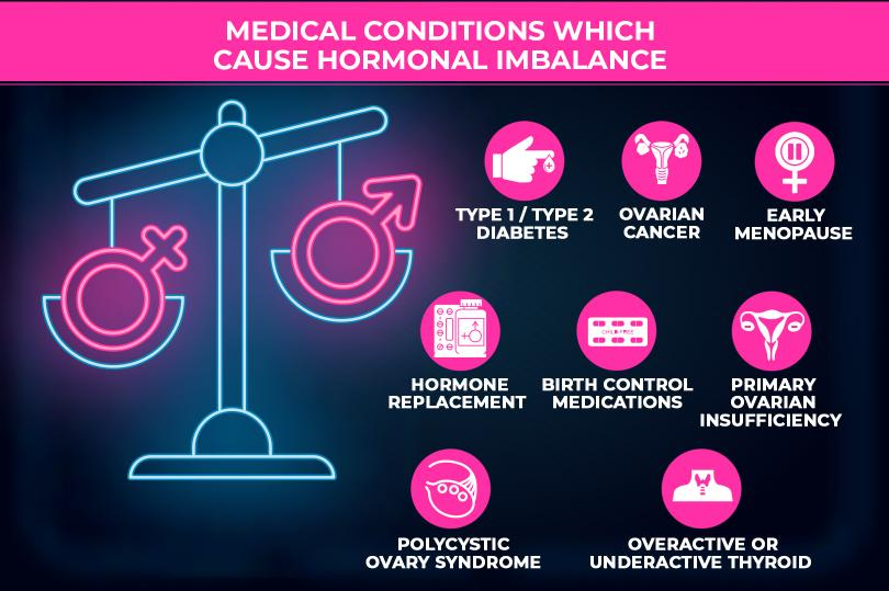 Medical_conditions_which_cause_hormonal_imbalance