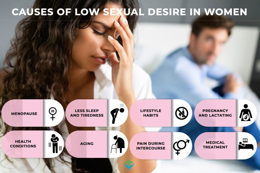 Physiological Causes of low sexual desire