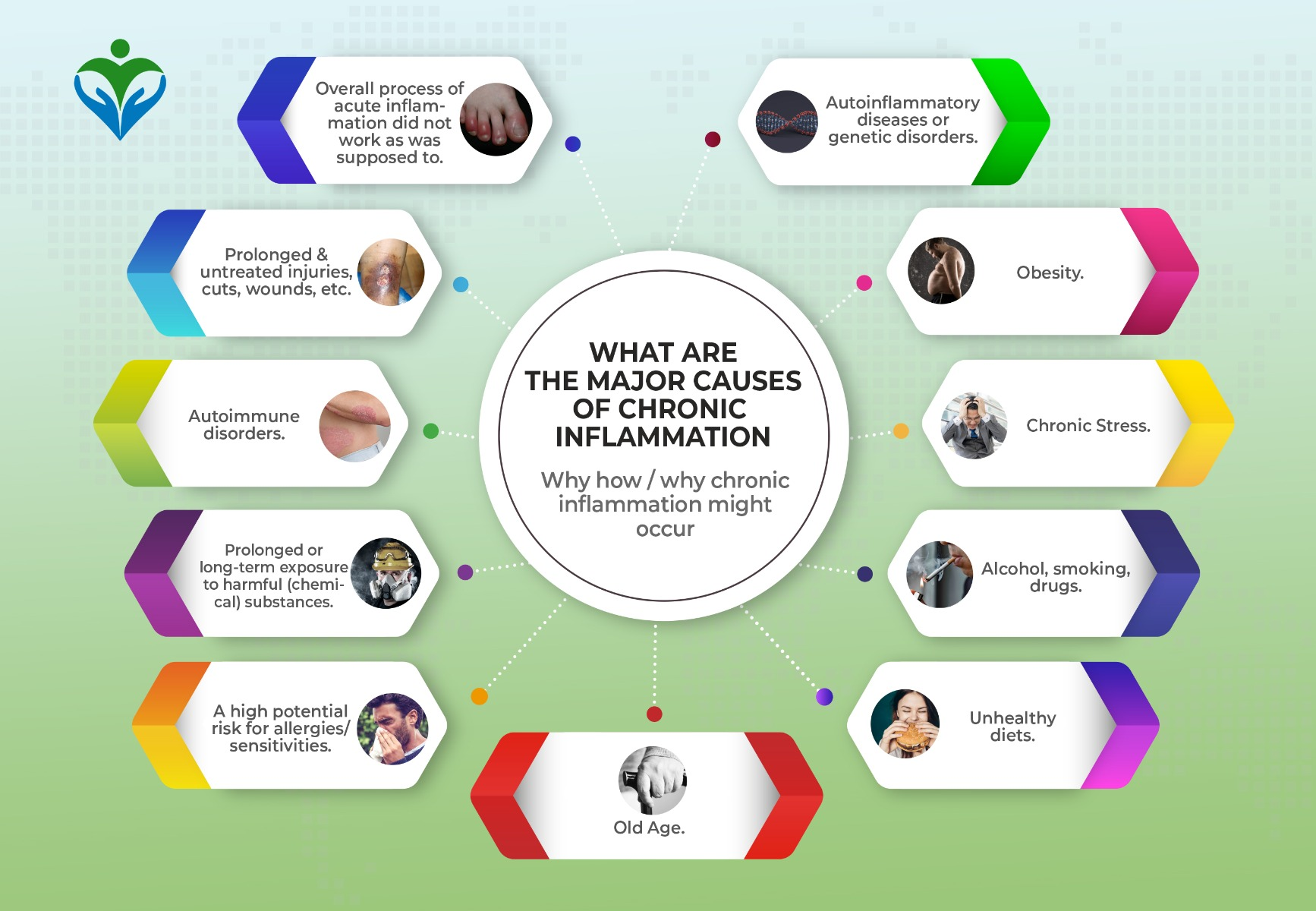 what-are-the-major-causes-of-chronic-inflammation