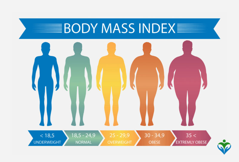 Body mass index for adults