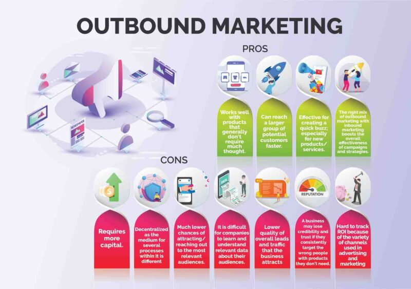 Outbound_Marketing_Pros_n_Cons