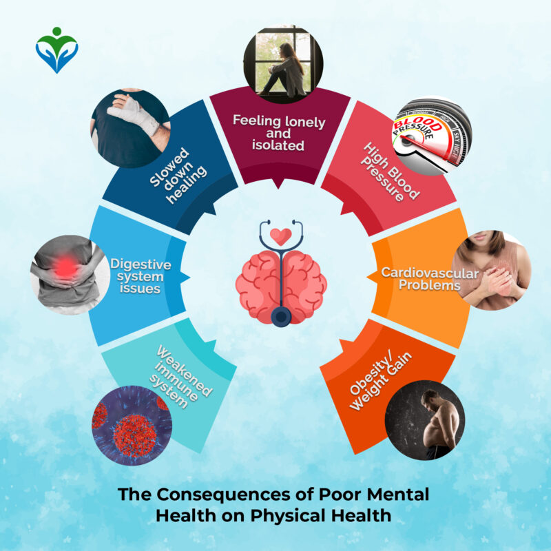 The-consequences-of-poor-mental-health-on-physical-health